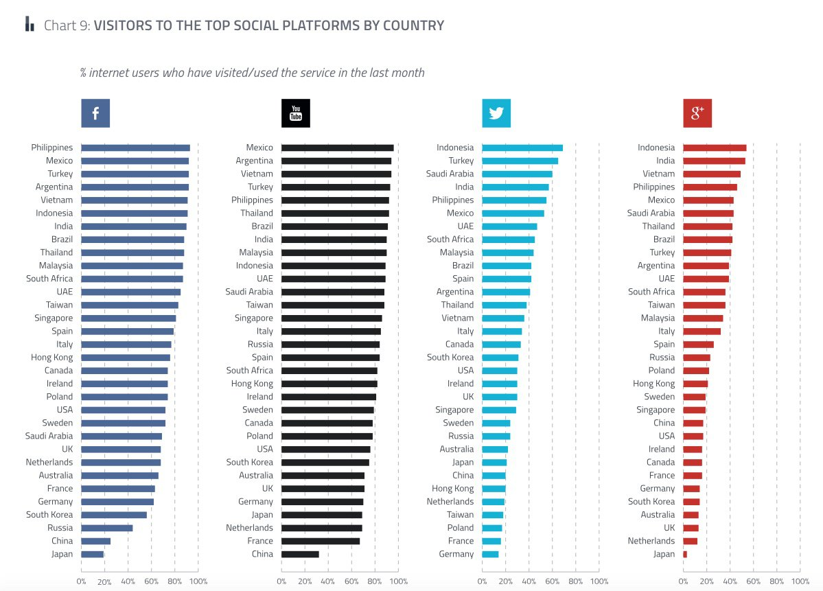 Social network popularity by country