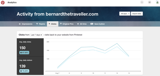 How to get from 0 to 15,000 views a month in 5 months #travel #blogging #casestudy #blog #socialmedia #marketing - #pinterest #analytics